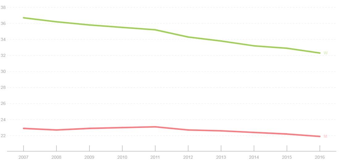 Browse Gender Statistics   Gender Statistics Database