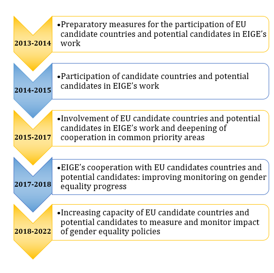 Timeline of EIGE's cooperation with EU candidate countries