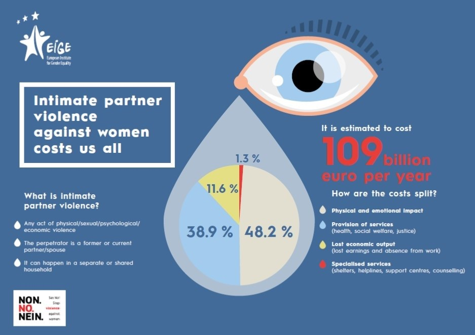 intimate partner violence against women