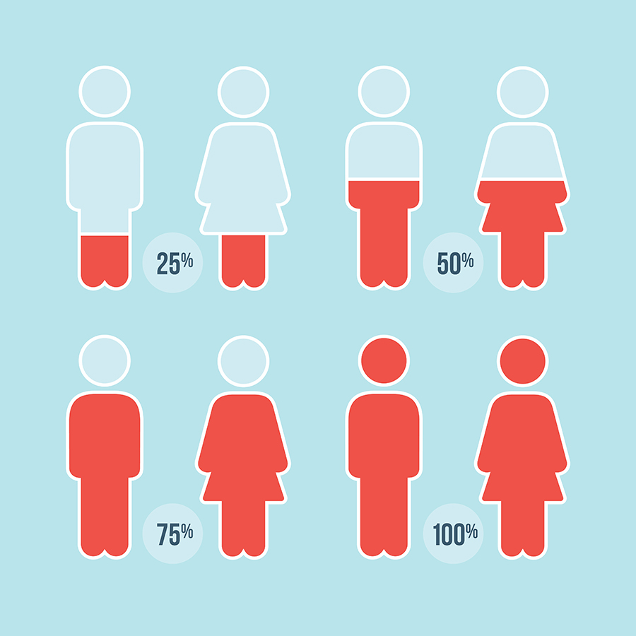 Picture credit: EIGE. https://eige.europa.eu/gender-mainstreaming/methods-tools/gender-statistics