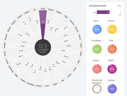 Gender Equality Index screenshot