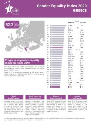 Gender Equality Index 2020: Greece