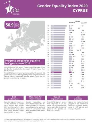 Gender Equality Index 2020: Cyprus