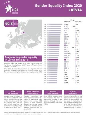 Gender Equality Index 2020: Latvia