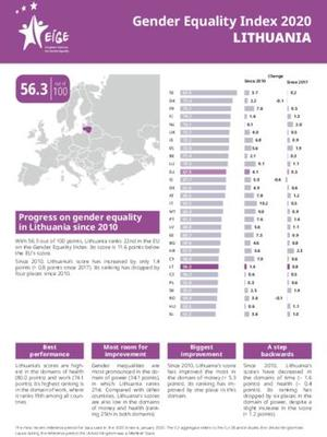 Gender Equality Index 2020: Lithuania