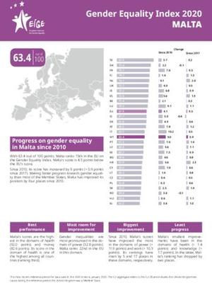 Gender Equality Index 2020: Malta