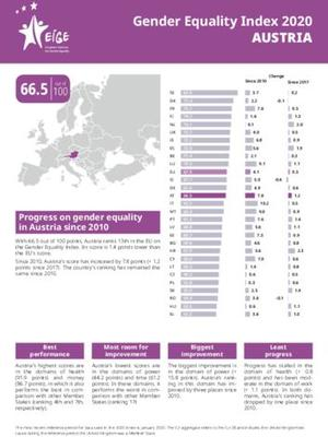 Gender Equality Index 2020: Austria