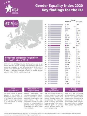 Gender Equality Index 2020: Key findings for the EU