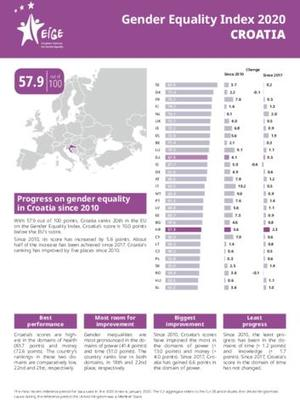 Gender Equality Index 2020: Croatia