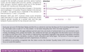 Gender Equality Index 2019: Austria