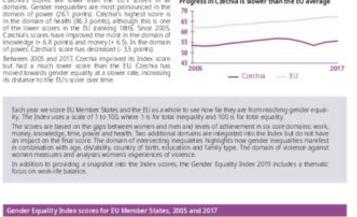 Gender Equality Index 2019: Czechia