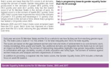 Gender Equality Index 2019: Italy