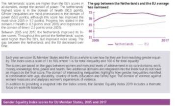 Gender Equality Index 2019: Netherlands