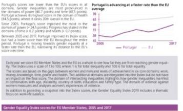 Gender Equality Index 2019: Portugal