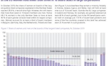 Statistical brief: gender balance in largest listed companies