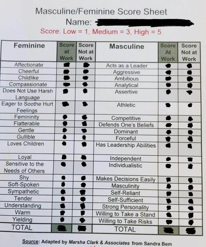 You can see the full list of gendered characteristics in the scoresheet above, which was received by women employees at a 2018 UK training event of a professional services firm.